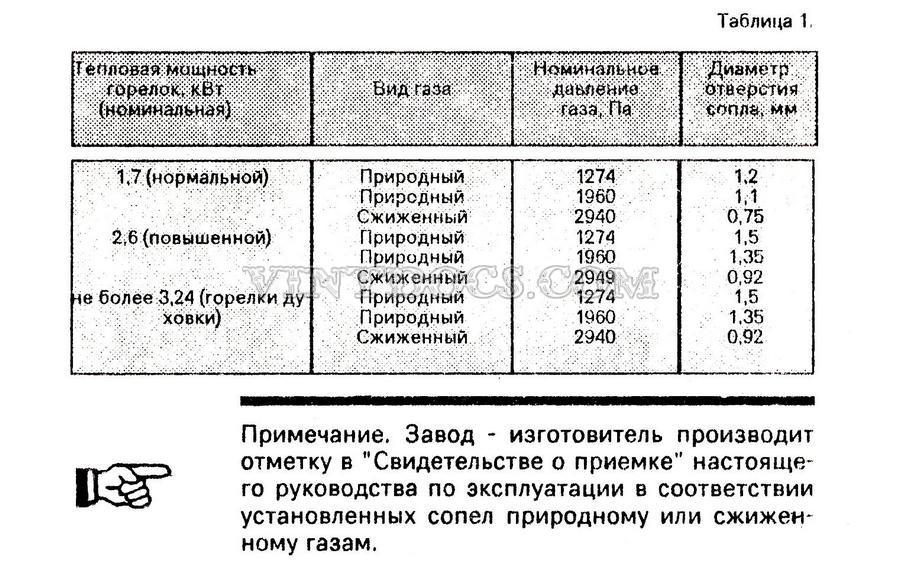 Таблица 1 Тех данные
