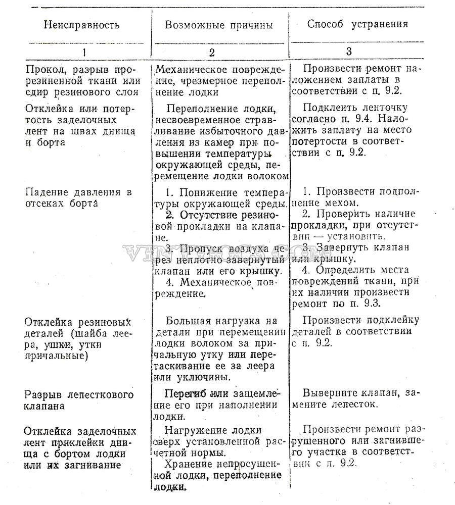 Возможные неисправности таблица