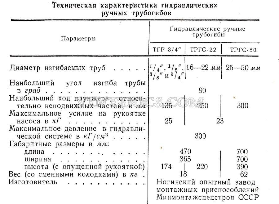 Характеристики трубогиб ТГР 3/4
