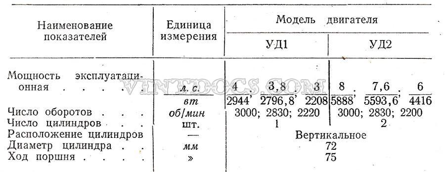 Характеристики двигатели УД1 и УД2