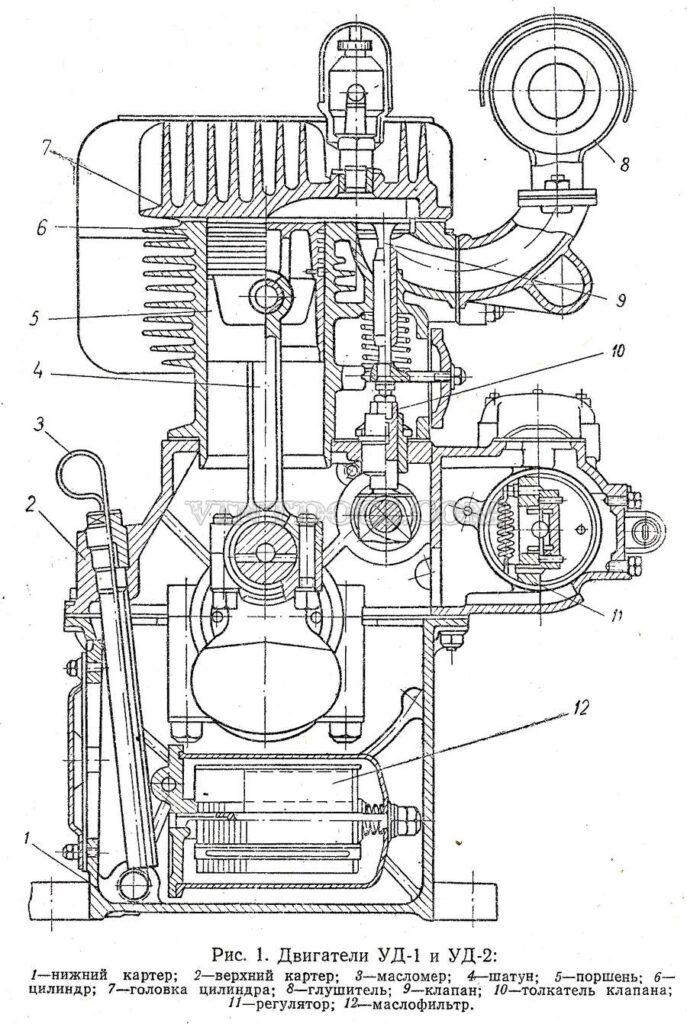 Двигатели УД1 и УД2