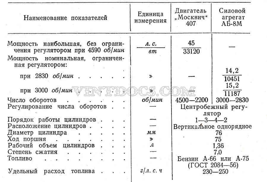 Характеристики двигатель Москвич 407